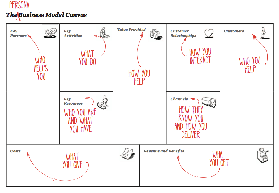 The-Personal-Business-Model-Canvas