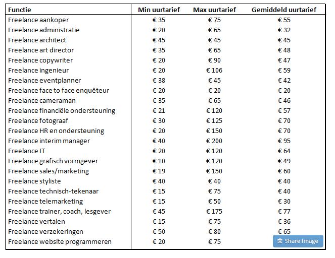 freelance tarieven voor Belgen (LodiPlanting.com)