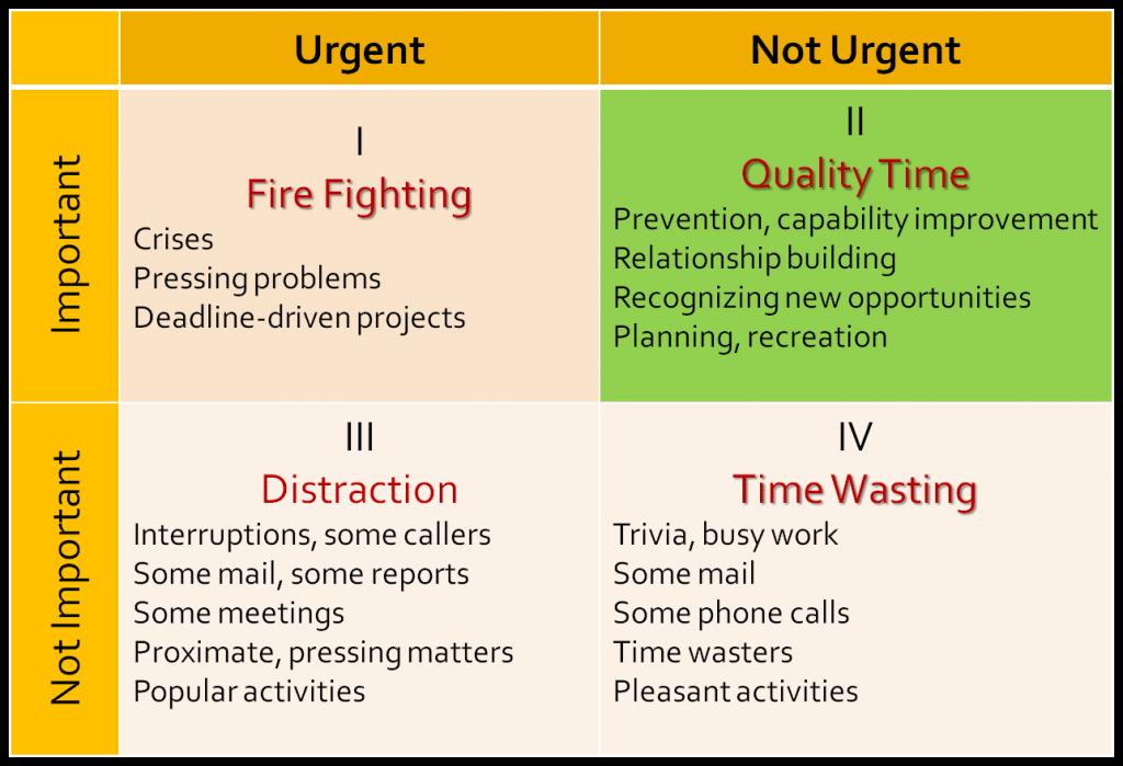 Kwadranten van Stephen Covey (LodiPlanting.com)