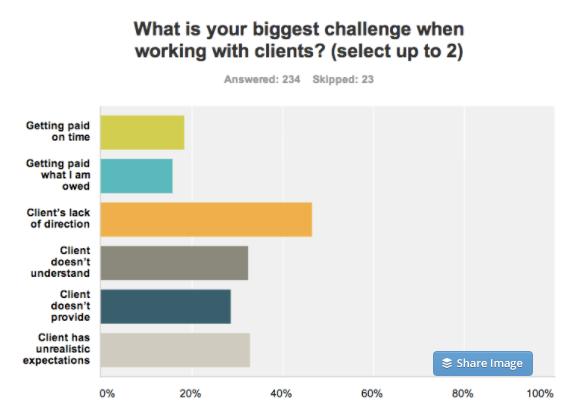 Wat is jouw grootste uitdaging (LodiPlanting.com)