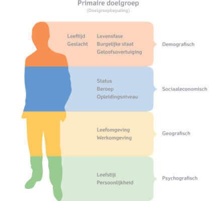 Doelgroepanalyse (LodiPlanting.com)